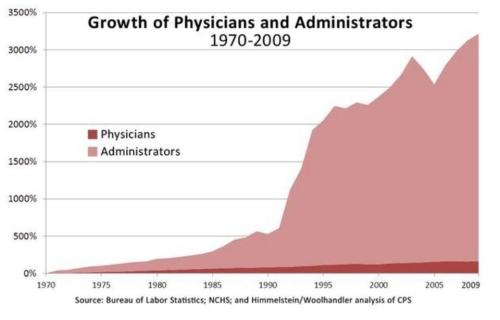 50 years After Medicare: Healthcare Built in the Land of Capitalism